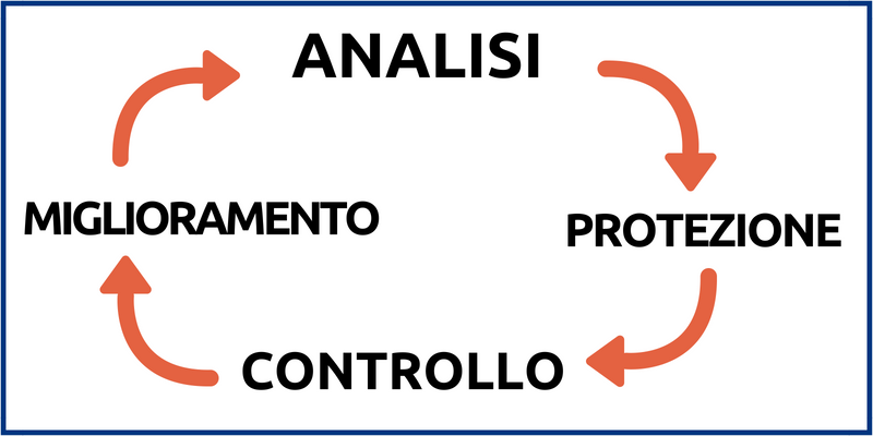GDPR: analisi, protezione, controllo, miglioramento